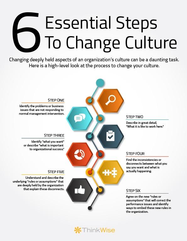 CultureChangeProcessOverview_6steps.jpg