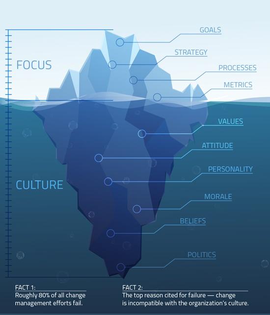 culture_iceberg_sm_new.jpg